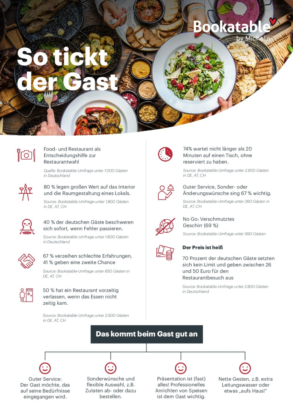 Gäste schätzen es, wenn das Restaurant flexibel auf ihre Sonderwünsche eingeht. (Grafik: obs/Bookatable GmbH & Co.KG/Bookatable by Michelin)